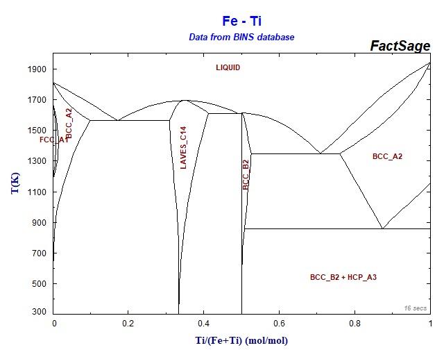Affordable Electrolytic Ferrotitanium Alloys With Marine