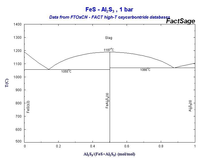 al cu phase diagram pdf