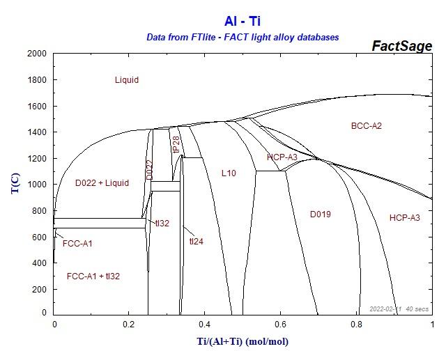 ti phase diagram ti al cr phase diagram images