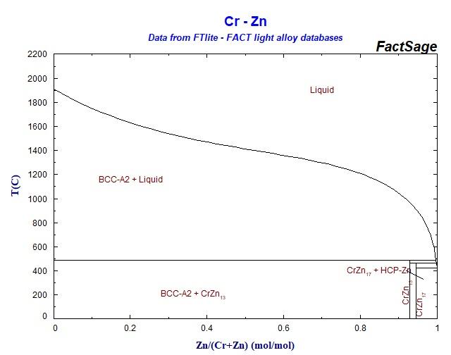 Chromium Zinc Phase Diagram House Wiring Diagram Symbols