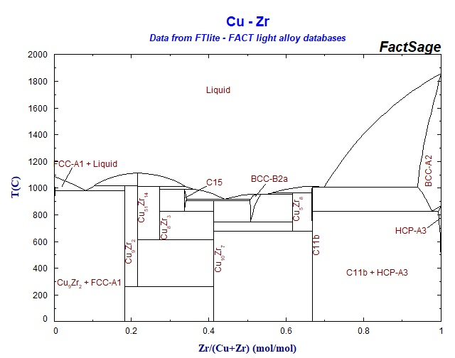Co Zr Phase Diagram Great Design Of Wiring Diagram