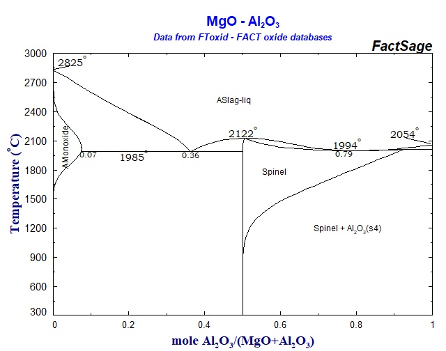 Al2o3 Phase Diagram Mg Electrical Work Wiring Diagram
