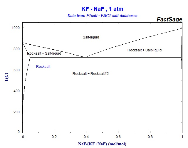 Fawcett additionally Diagram 0005 additionally Index furthermore Phase diagram php together with Bluffslot17. on diagrams