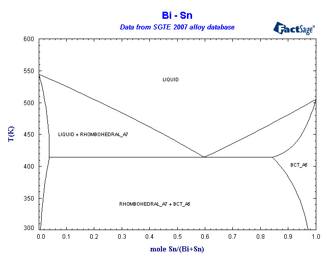 collection of phase diagrams BI PD Phase Diagram collection of phase diagrams