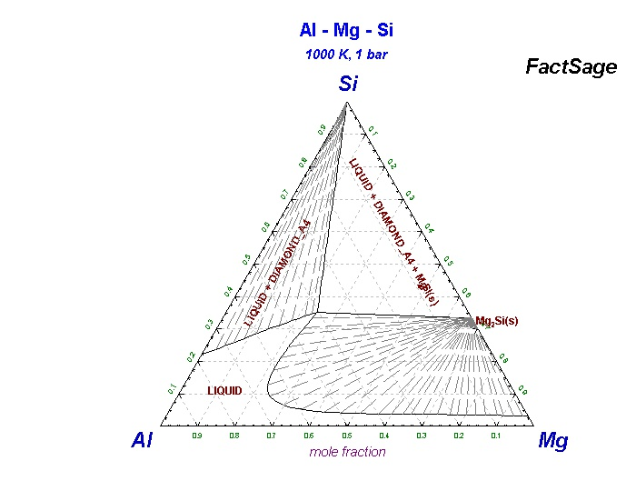 al mg si phase diagram collection of phase diagrams