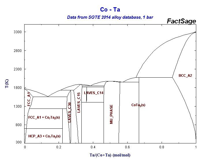 Co Ta Phase Diagram Schematic Diagrams