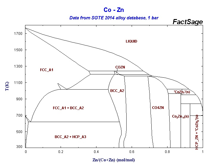 Collection Of Phase Diagrams