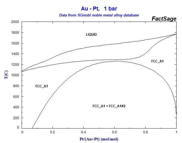 au pt phase diagram collection of phase diagrams
