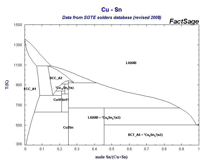 Sn Cu Phase Diagram Schematic Diagrams
