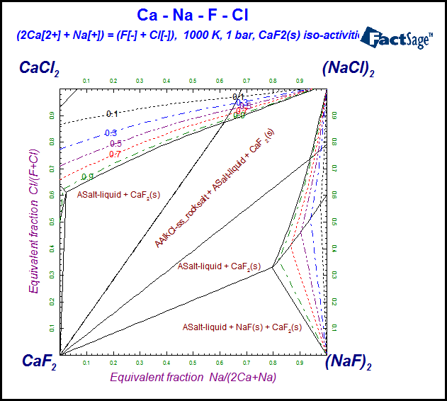 Whats new in factsage 70 left calculation of caf2s iso activities in caf2 nacl cacl2 naf reciprocal salt system at 1000 k using data from the public ftsalt database ccuart Choice Image