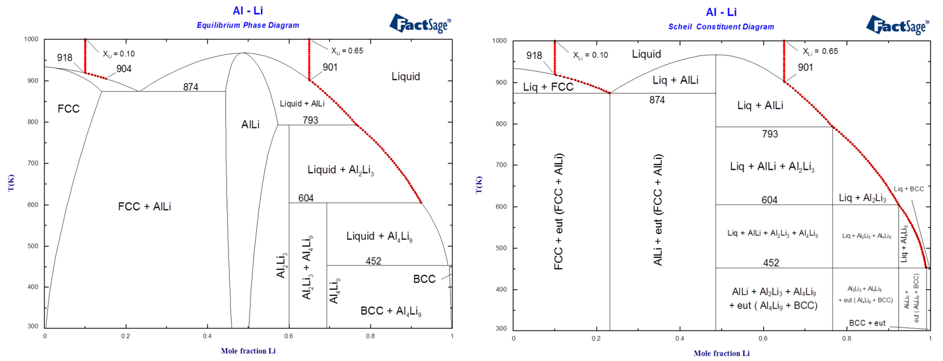 Whats new in factsage 71 diagrams of the al li system illustrating solidification of alloys of compositions xli 010 and xli 065 1 calculated phase diagram and equilibrium pooptronica