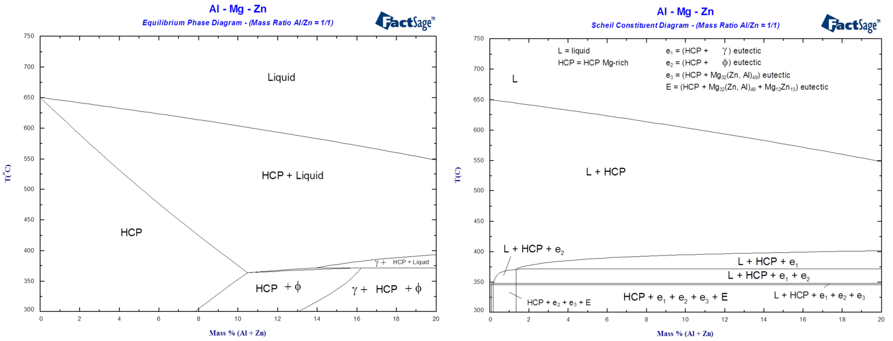 diagrams of the al-mg-zn ternary system for mg-rich alloys at constant mass  ratio al/zn = 1/1 1 - calculated phase diagram and equilibrium  solidification