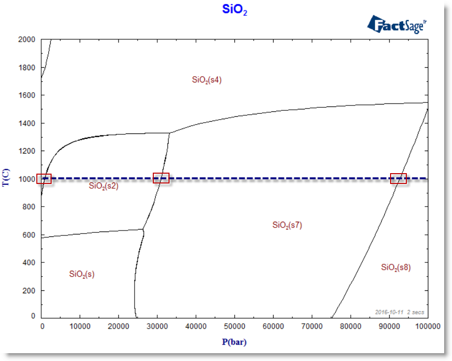 Whats new in factsage 71 1 tc versus pbar phase diagram of sio2 with include volume data in effect the phase transitions at 1000 c are highlighted ccuart Image collections