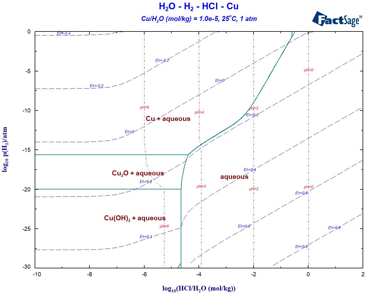 Whats new in factsage 72 gtt technologies 1 log10p2 vs log10phclph2o aqueous h2o h2 hcl cu phase diagram at m cu1e 5 25oc pooptronica