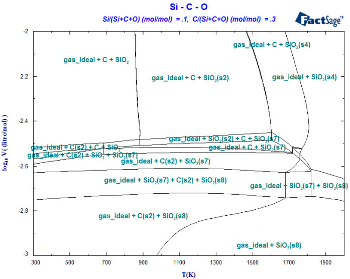 Whats new in phase diagram 22 polythermal projections ccuart Choice Image
