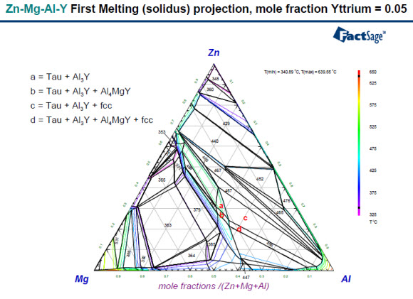 PD64_First_melting what's new in phase diagram