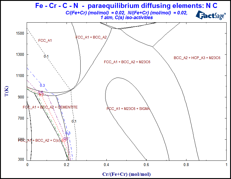 Whats new in phase diagram left calculation of caf2s iso activities in caf2 nacl cacl2 naf reciprocal salt system at 1000 k using data from the public ftsalt database ccuart Choice Image