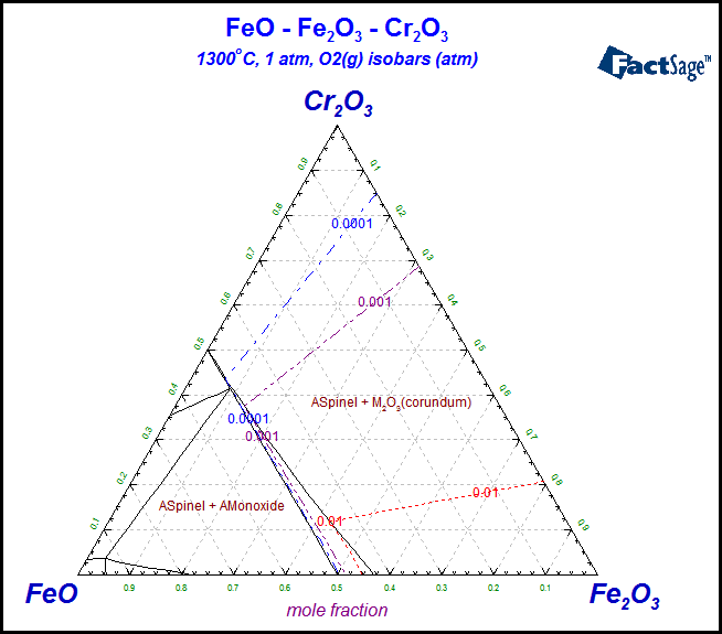 Whats New In Phase Diagram