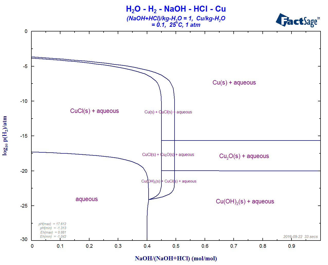 Whats New In Phase Diagram Here Are Some Useful Diagrams To Help You With Measuring Your Windows Aqueous Of The H2o Cu Naoh Hcl H2 Log10ph2 Versus Molar Ratio At Mcu 01