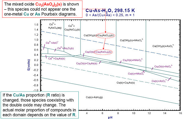 Cu h2o pourbaix diagram complete wiring diagrams factsage com eph module rh crct polymtl ca pourbaix diagram mg cu sulfate pourbaix diagram ccuart Image collections