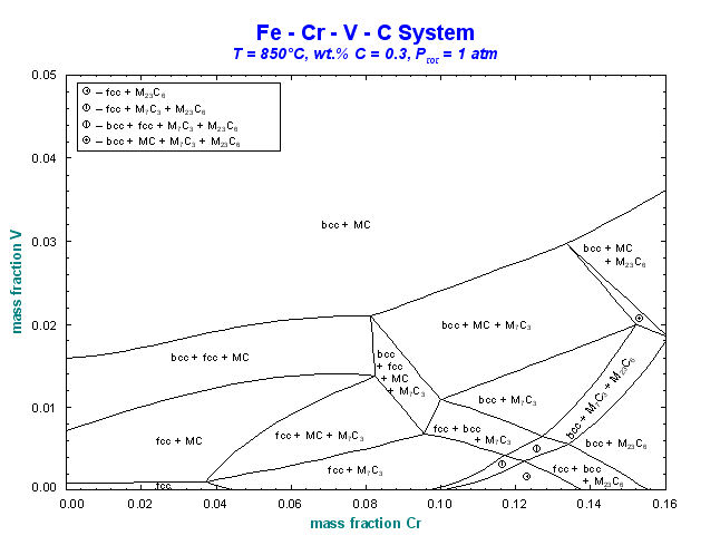 Binary phase diagram factsage electrical work wiring diagram factsage com phase diagram module rh crct polymtl ca copper nickel phase diagram iron ccuart Gallery